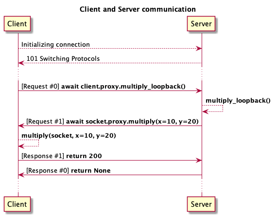 @startuml  title Client and Server communication   participant Client as client participant Server as server  client --> server: Initializing connection server --> client: 101 Switching Protocols  ...  client -> server: [Request #0] <b>await client.proxy.multiply_loopback()</b> server --> server: <b>multiply_loopback()</b> server -> client: [Request #1] <b>await socket.proxy.multiply(x=10, y=20)</b> client --> client: <b>multiply(socket, x=10, y=20)</b> client -> server: [Response #1] <b>return 200</b> server -> client: [Response #0] <b>return None</b> ...  @enduml